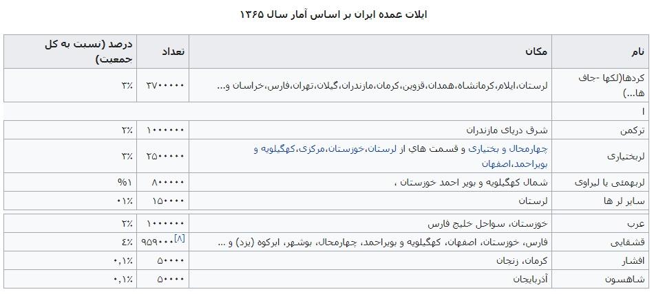 آمار عشایر ایران و عشایر ایل بختیاری